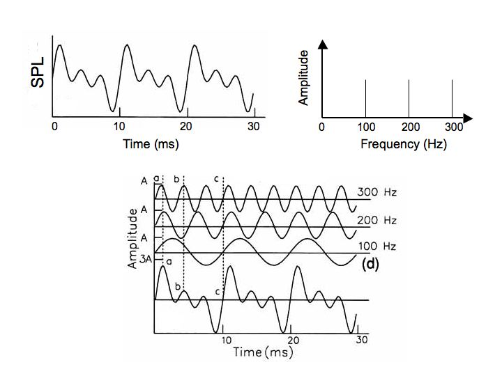 Perception lecture notes the ear heres an example of a more complicated sound that is made up of three frequency components the top left graph plots sound pressure level over time ccuart Images